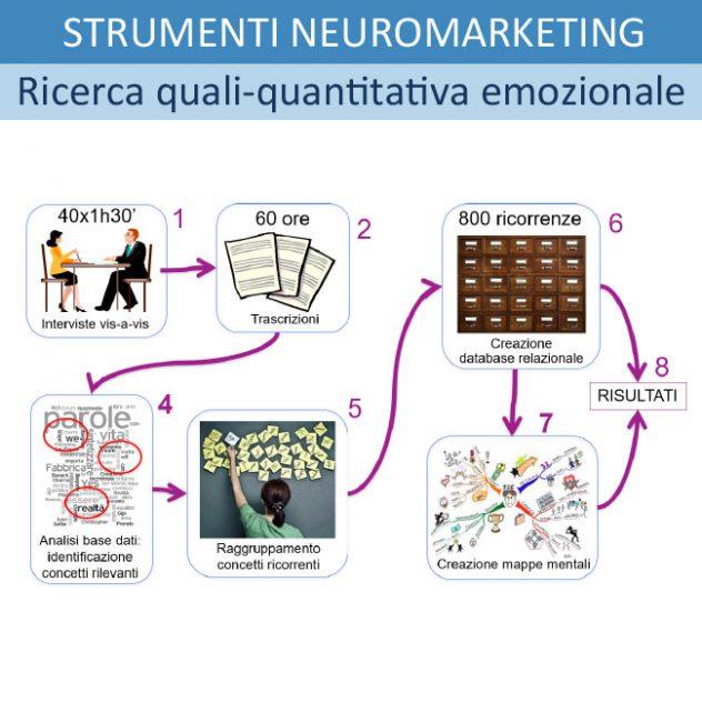 Strumenti di Neuromarketing: 7 - ESEMPIO DI RICERCA QUALI-QUANTITATIVA EMOZIONALE