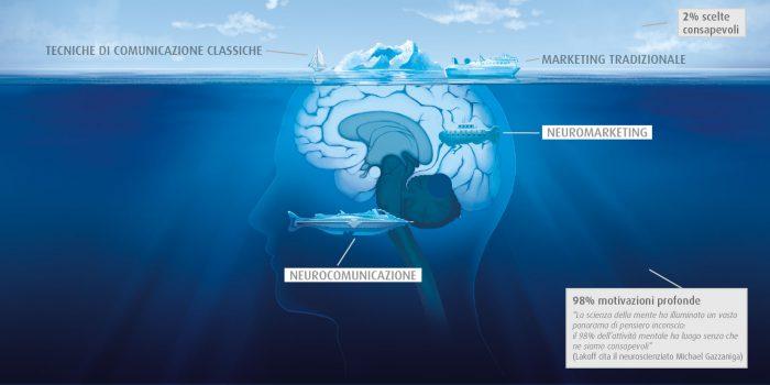 Schema rappresentativo di quali parti del cervello toccano il NeuroMarketing e la NeuroComunicazione