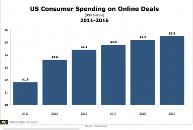 Spesa online america